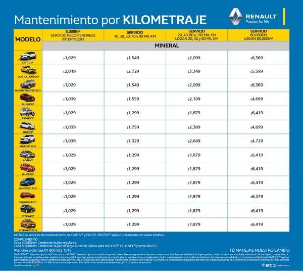 Precios De Mantenimiento - Renault M U00e9rida